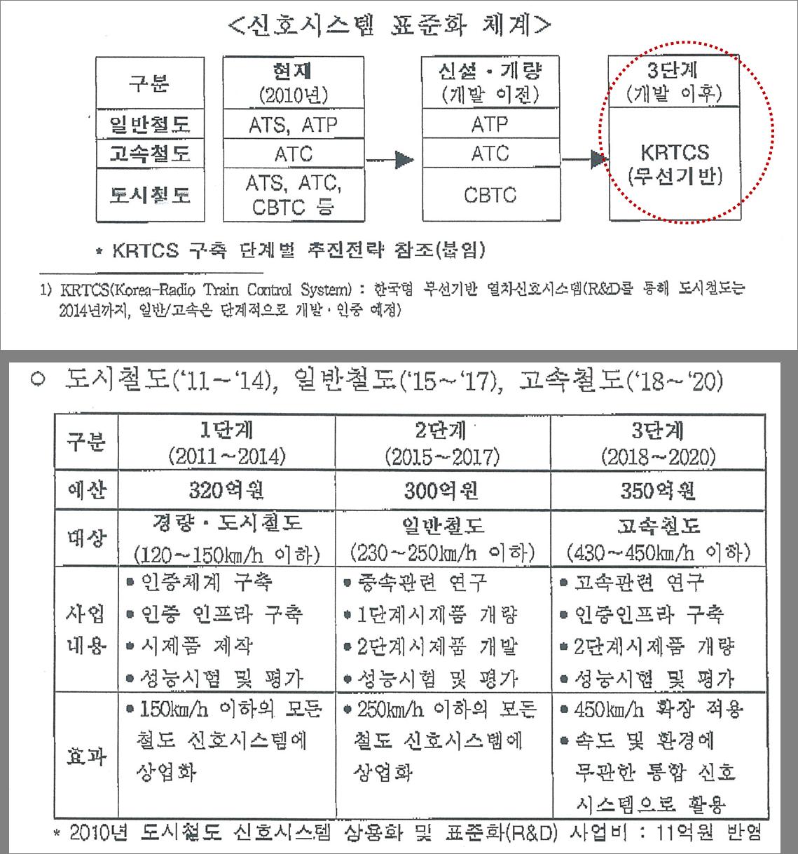 '열차 신호 표준화방안 통보(국토부, 2010.11.8)'에는 한국형 열차제어시스템을  ' KRTCS'로 1,2,3단계 개발한다고 적혀있다.